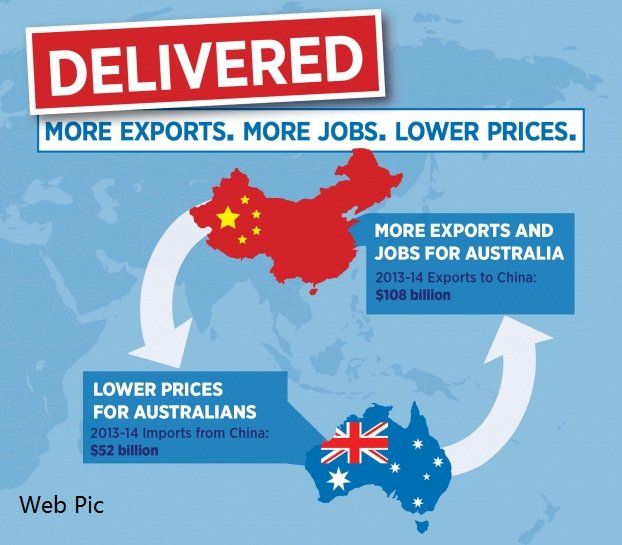 China Australia Free Trade Agreement In Effect One Year Canberra