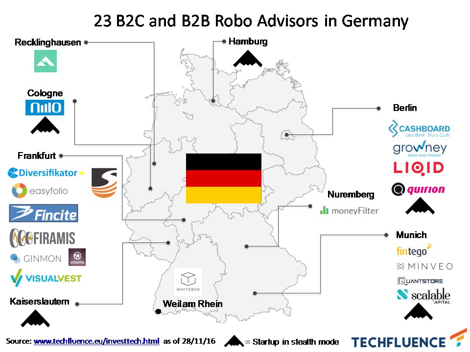 #Frankfurt is biggest cluster of #roboadvisor 's in #Germany. 8 out of 23 #roboadvice #startups reside there  #Fintech #Insurtech https://t.co/D88wmwrHh4