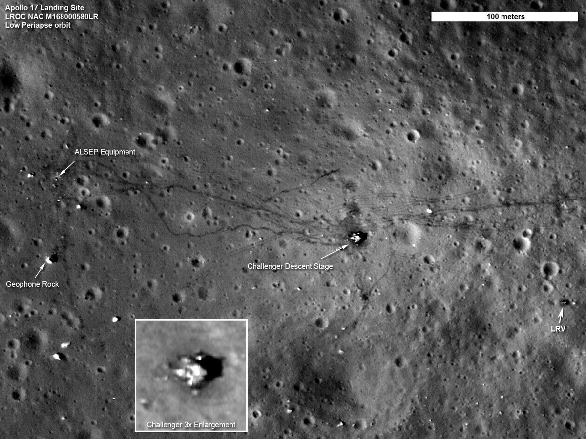 44 years ago, right now, astronauts were on the Moon. Apollo 17. It was the last manned mission to the Moon. https://t.co/Ea6jRsUghu