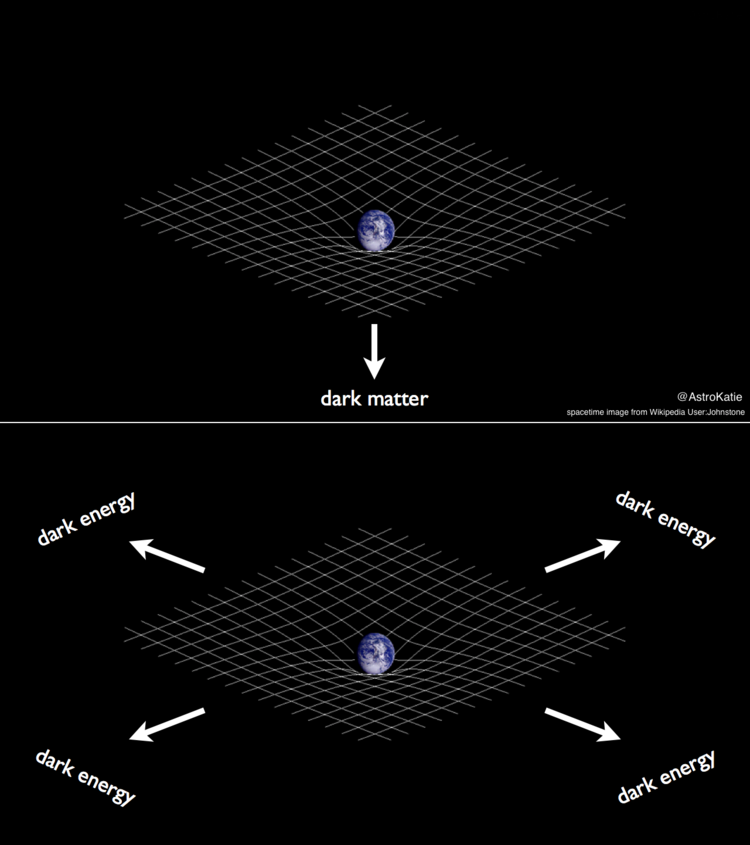 I made a little visual to distinguish dark matter from dark energy for my FAQ page: https://t.co/wmkRyyIA2V https://t.co/54dW8YfJxQ