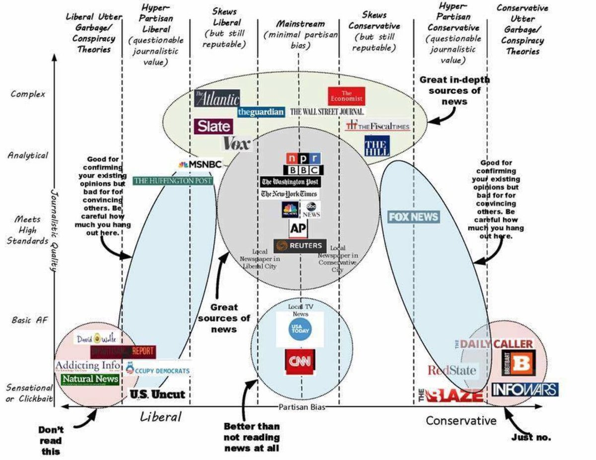 """This is fantastically accurate. """"A decent breakdown of all things real and fake news.""""  https://t.co/JaOHqEPKiI https://t.co/sEHxUOnECk"""