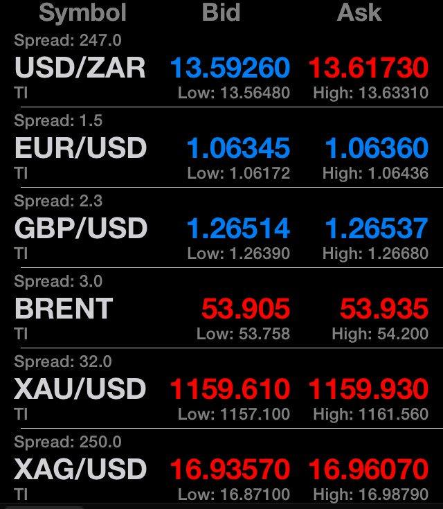 Eur zar forex
