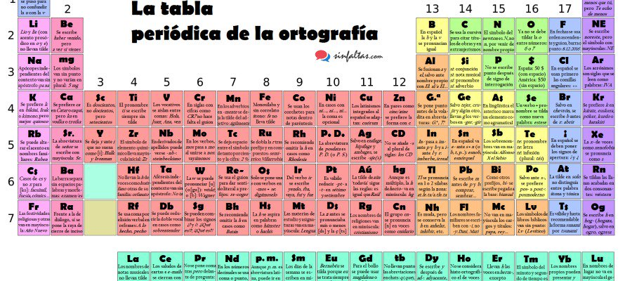 Crean a partir de la tabla peridica de los elementos qumicos una crean a partir de la tabla peridica de los elementos qumicos una tabla que muestra reglas urtaz Images