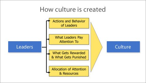 How does organizational culture get created? It starts and ends with #leadership!  #EmployeeEngagement https://t.co/h59MOpRKw5