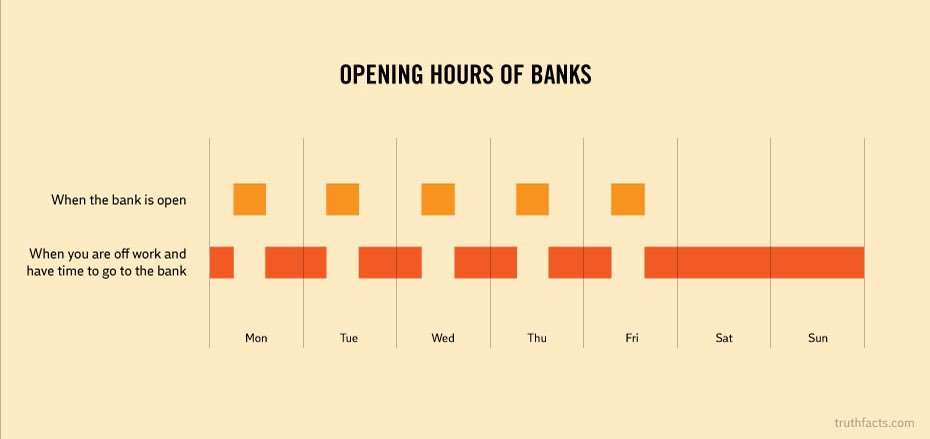 No idea why branches are closing and people use online banks. #servicedesign https://t.co/qBdBfNAB2o