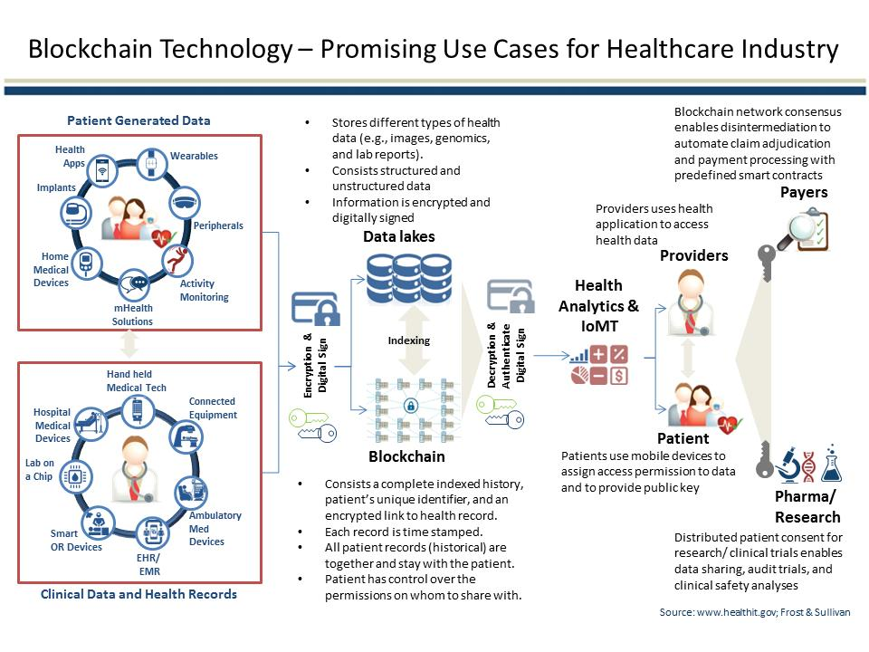 Does Blockchain Have A Place In Healthcare?