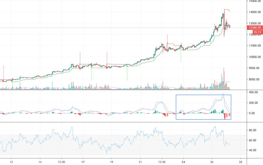 BULL would has come soon.  for BITSTAMP:BTCUSD by Doracooon — TradingView