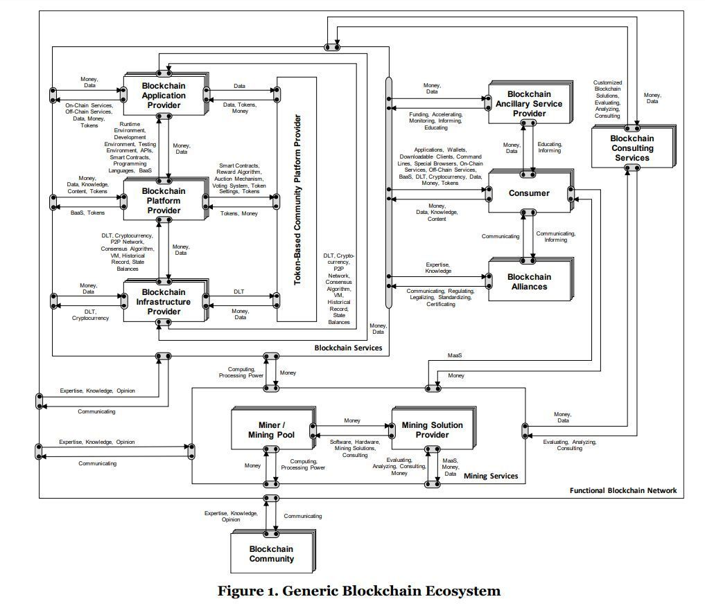 (PDF) The Generic Blockchain Ecosystem and its Strategic Implications