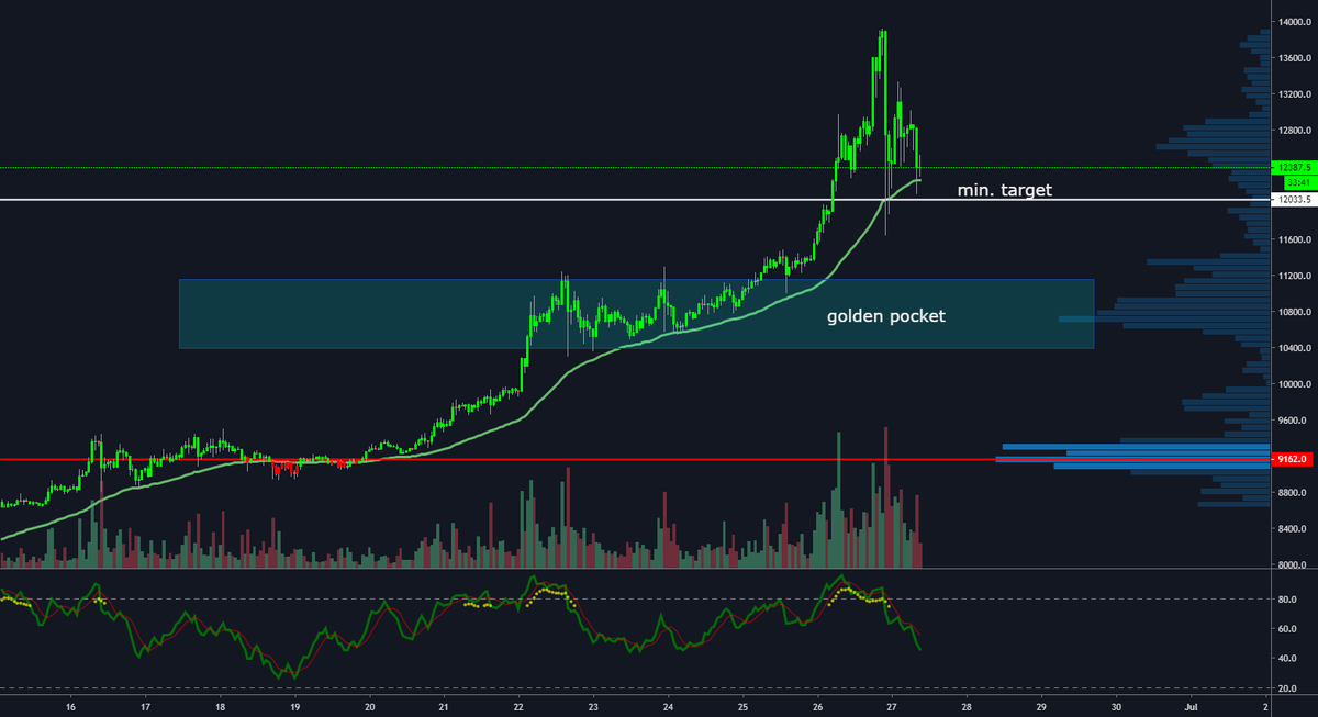 BTC; waiting for the long once again for BITMEX:XBTUSD by Kroesmeister — TradingView