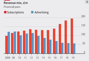 The media story of the last decade: advertising has dried up, shifted to Google and Facebook. The question is whether you can get readers to pay instead. From @TheEconomist annual report. https://t.co/5JW0aF0teo