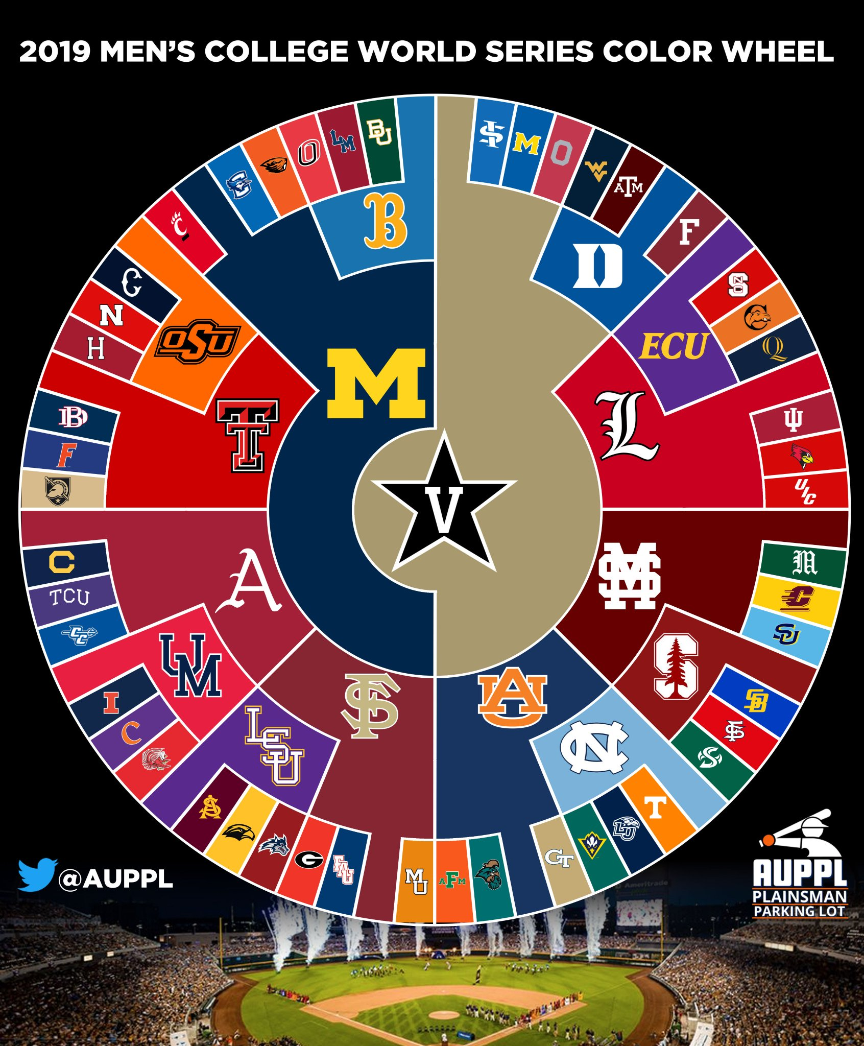 Final @NCAACWS Color 2019 Color Wheel   Vandy takes the final circle. Congrats. #AnchorDown https://t.co/h2hTpPRZzT