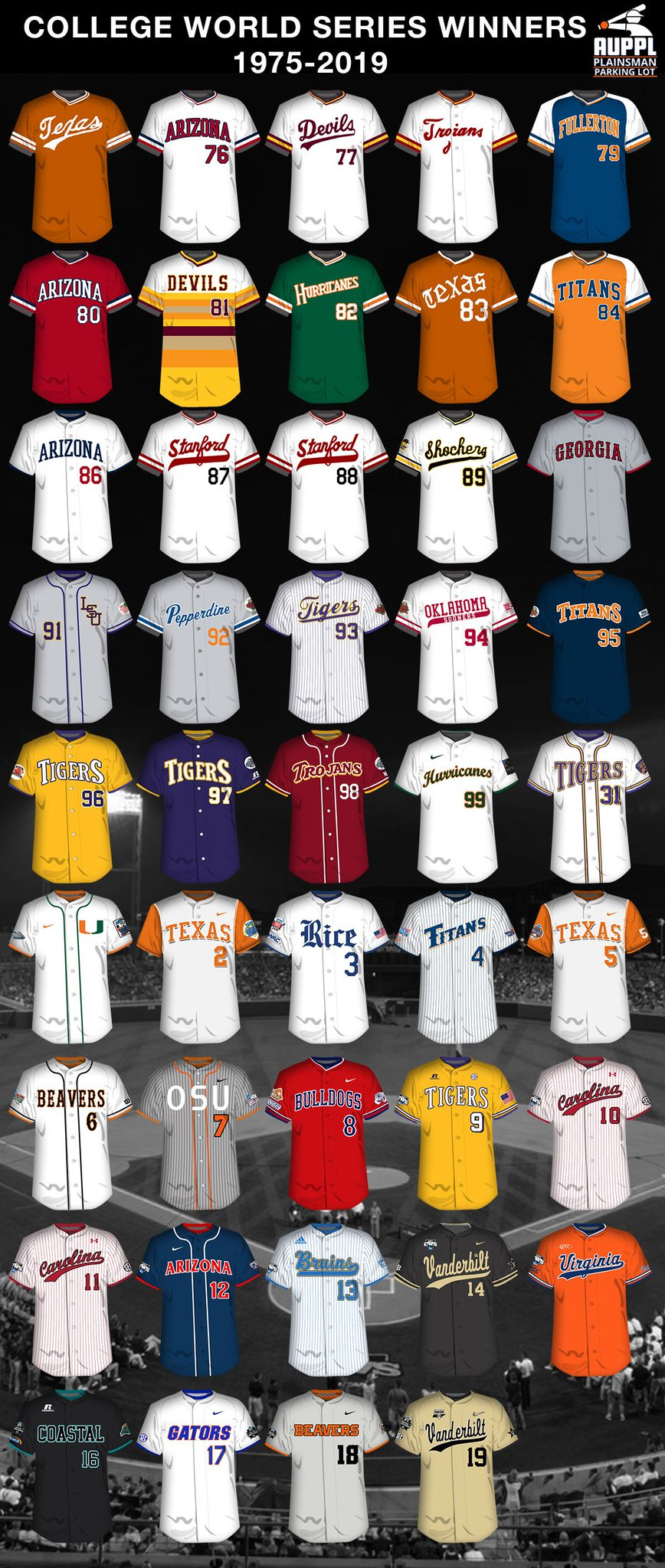 The College World Series Winning Uniforms:  1975-2019 https://t.co/arKC7Rvxrr