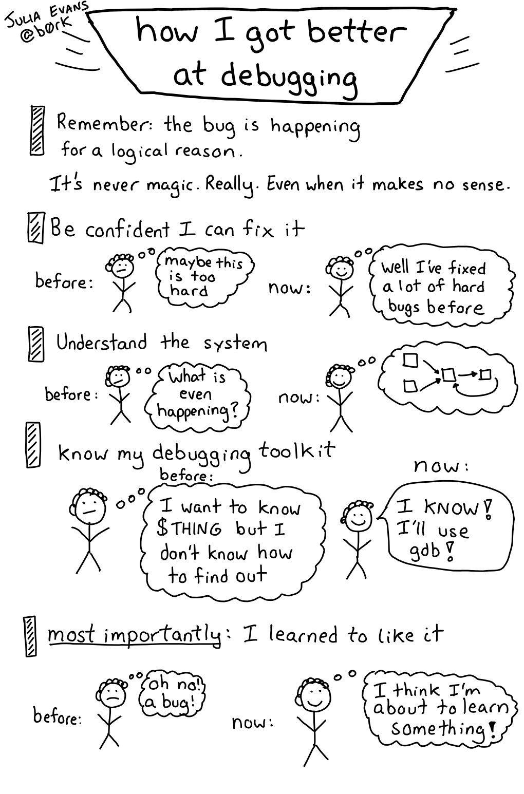 how I got better at debugging https://t.co/QaSc3xBa36