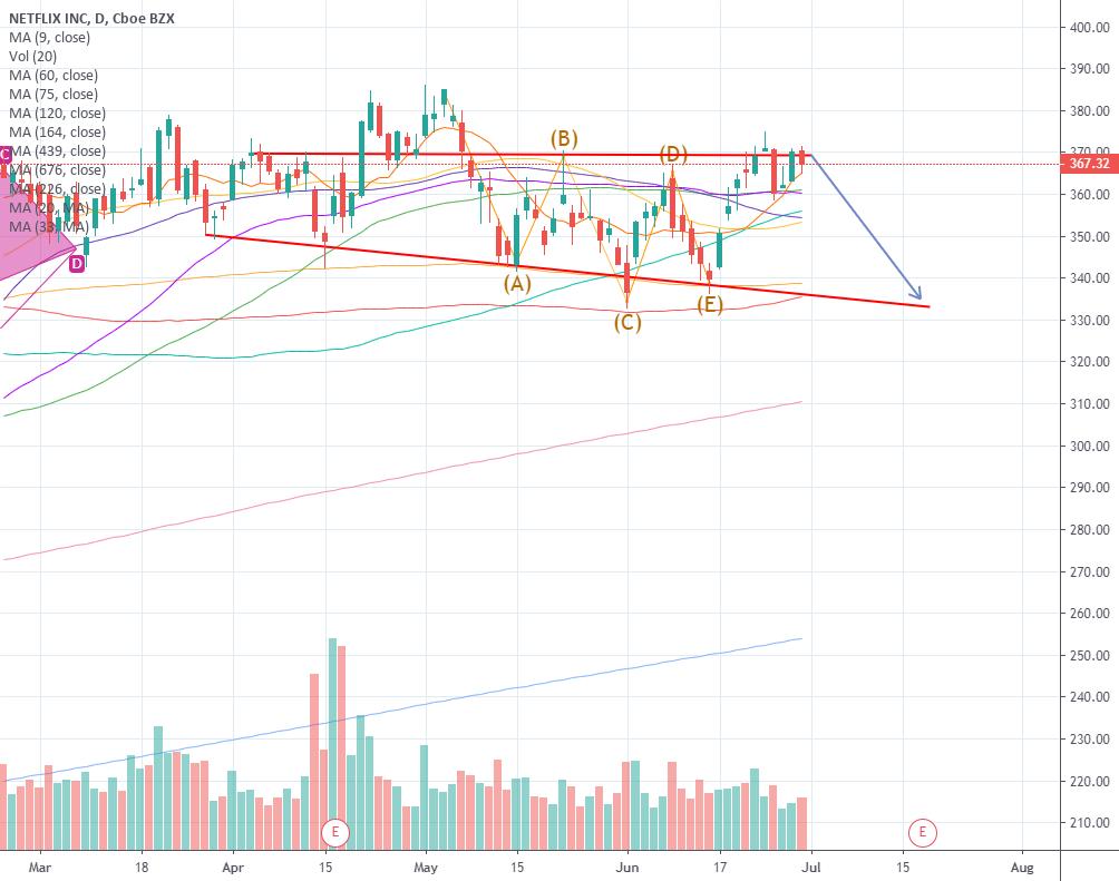 trading ideas  trading ideas  nflx stock price prediction