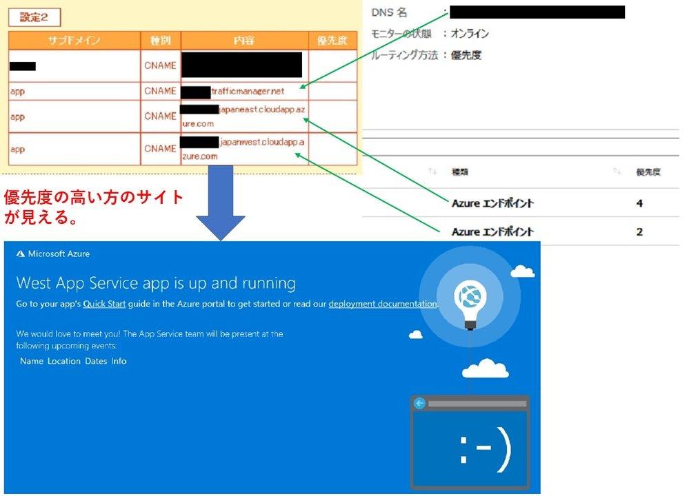 test Twitter Media - プチDRテスト出来た! @Azure #Azure #webapp #DNS https://t.co/kUmUqv1PXS