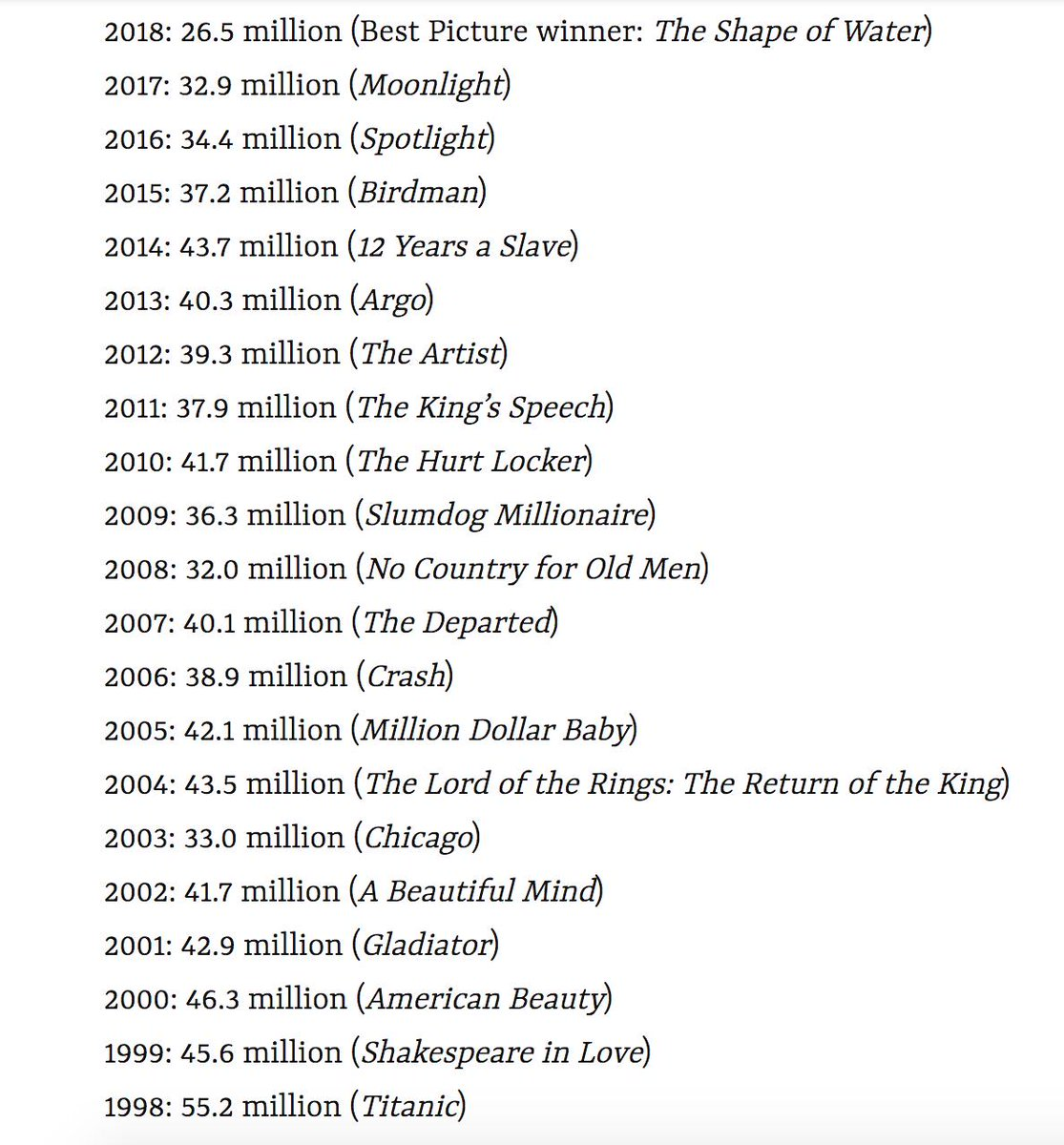 Oscars viewership over the last 20