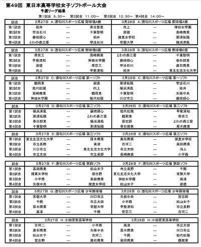test ツイッターメディア - 高校女子選抜大学、千葉県代表の千葉経済大附属は三回戦で佐賀女子に4-1、続く準々決勝戦で大会三連覇を目指す岡山の創志学園に4-0で敗退しベスト8の成績でした。 来週は千葉市内で全国私学(経済、木更津総合が出場)、小田原で東日本大会(黎明、習志野、柏井)が催されます。 https://t.co/LOb14vfJ6Z
