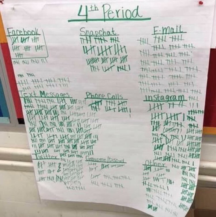 """""""A teacher had her students turn their phone volume up and create a tally of the notifications they received in a single class period."""" #edchat #digcit https://t.co/4W5Hy4t1EW"""