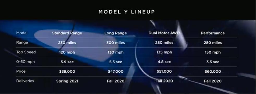 Deliveries start in the fall of 2020 and the long-range model has a price of $47K https://t.co/Ha3KJiqx2A
