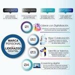 El Liderazgo Digital en la Marca Personal https://t.co/lGmEQ7A4Ye by @RonaldDuran_CM #MarcaPersonal #Liderazgo #RRHH https://t.co/Grpe2hRaP9