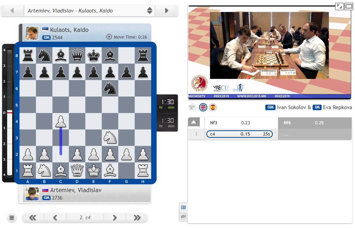 test Twitter Media - Vladislav Artemiev today faces Aeroflot Open winner Kaido Kulaots! https://t.co/IgOn8v0ool #c24live #EICC2019 https://t.co/ceg22IgEET