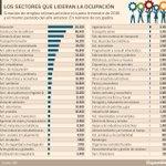 ¿Cuáles son los sectores que más empleo crean en España? https://t.co/05pQnAIIW5 #Empleo #rrhh https://t.co/ByFpAuQhKX