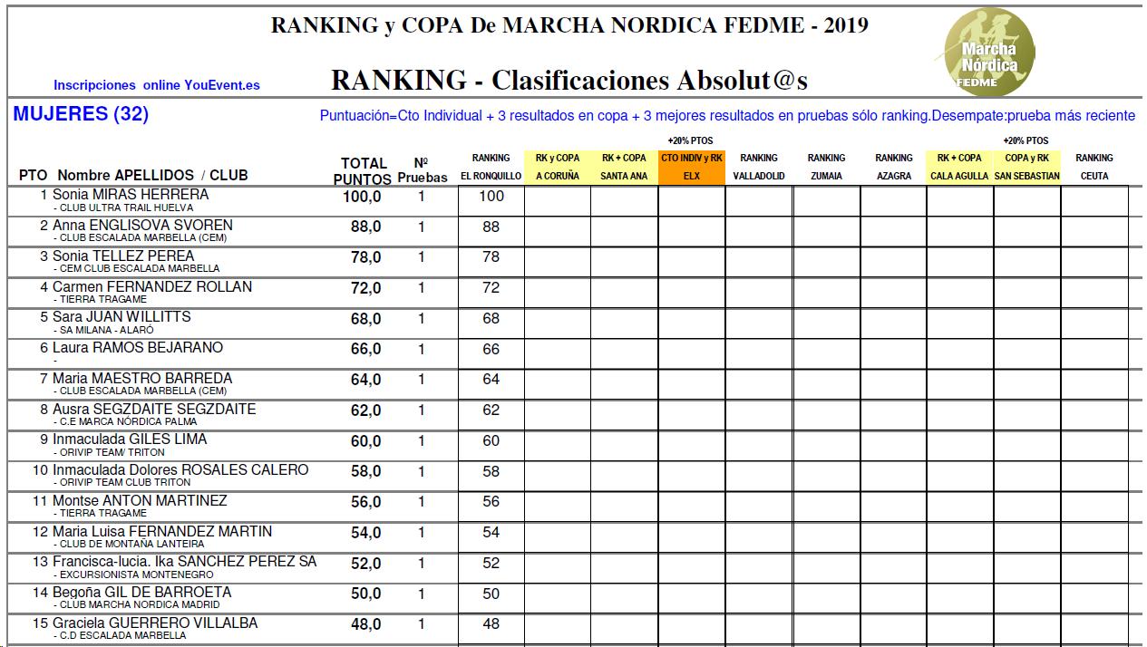 Primeras 15 posiciones en Mujeres y Hombres del RANKING FEDME de Marcha Nórdica 2019, tras la disputa de la primera prueba del calendario oficial, celebrada en El Ronquillo (Sevilla) el pasado 10 de marzo. https://t.co/soY8N8O5h2