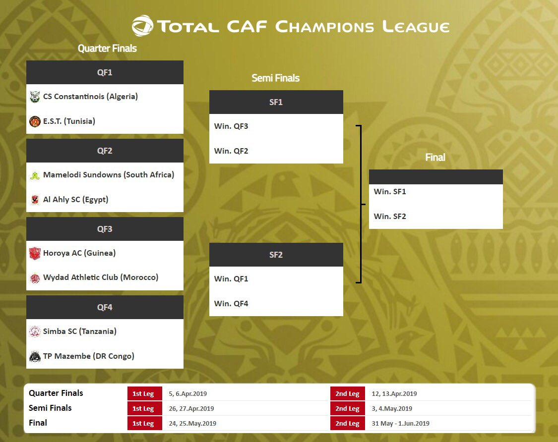 RT @CAF_Online: Here's the Total CAF Champions League Knock-Out phase Draw, who's going to lift the cup? #TotalCAFCL https://t.co/ckpNJ29crC