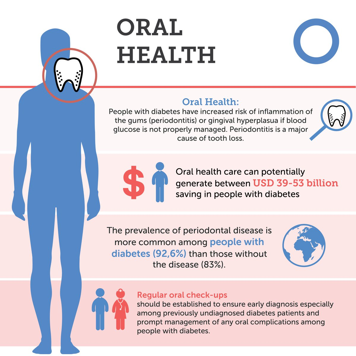 test Twitter Media - Infection of a gum is a complication of #diabetes, and is  more common in people affected when blood glucose control is poor. This #WorldOralHealthDay, learn more about the importance of good oral health for a healthy life with diabetes: https://t.co/1MJqkcMo8u https://t.co/86f5KmZwhM