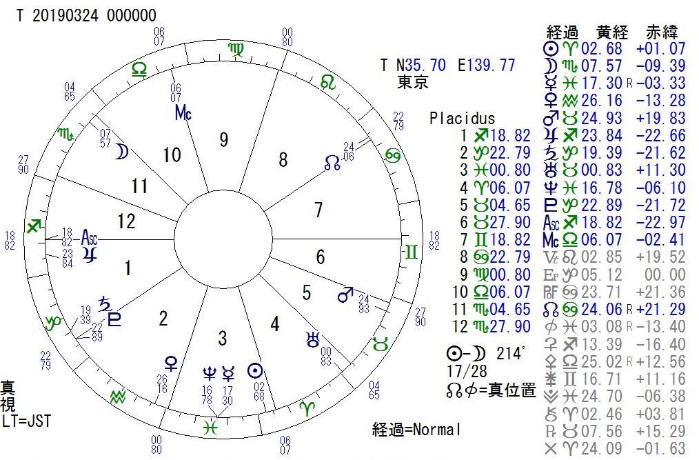 RT @DeadEndGoddess: 2019年3月24日(±1日等作用 3月23日〜3月25日) 太陽がコード2−コード3 月がコード217−コード218...