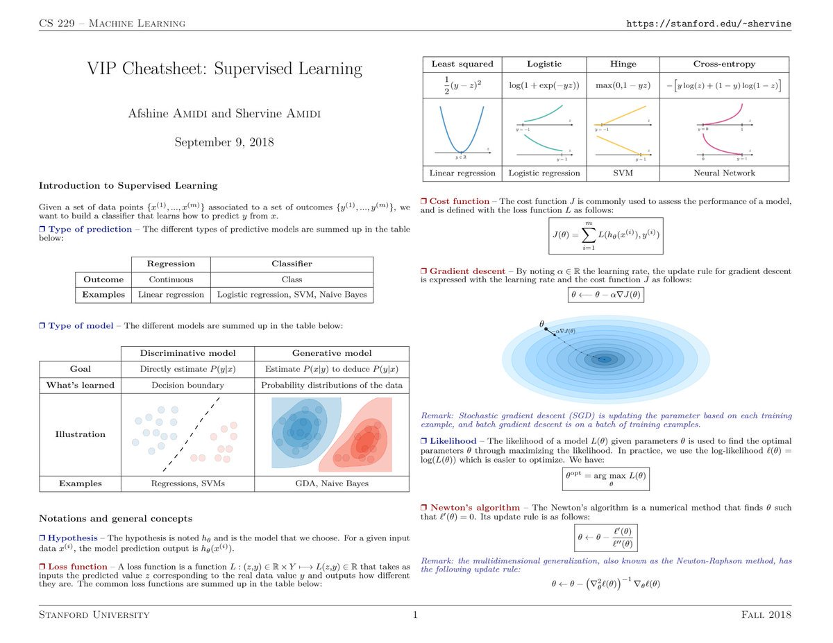 test Twitter Media - PDF version of brilliant #MachineLearning cheatsheets cover the content of Stanford's CS229: https://t.co/Rb6OJLvkza  Explore them in detail at Github: https://t.co/1rjJ5g2HHp by @shervinea and @afshinea <= #DigitalTwins??  #BigData #DataScience #DeepLearning #AI #Algorithms https://t.co/0R7Jg55S2u