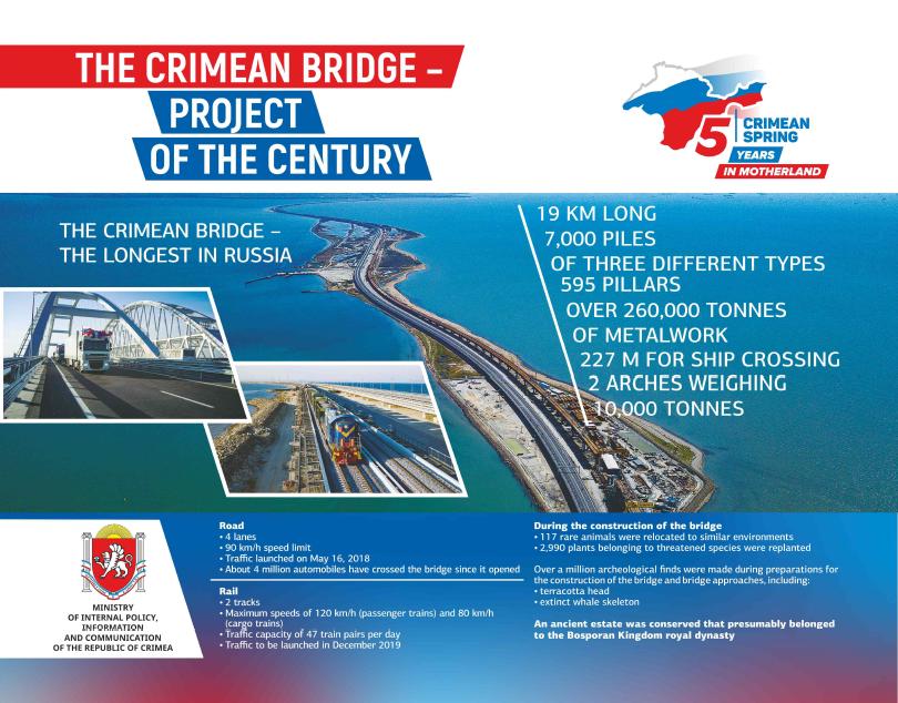 RT @PMSimferopol: The Crimean Bridge - project of the century in #Russia. 🇷🇺🌉  #Crimea #CrimeanSpring #Крым #Россия...
