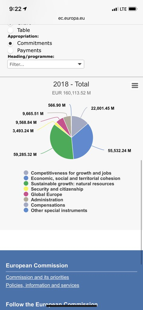 @jeremiahg Hmm, works for me, but it's the breakdown of EU budget https://t.co/8pFzmpw5gE