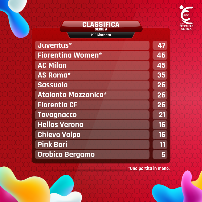 #SerieAFemminile