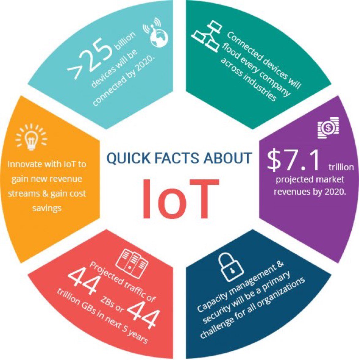 test Twitter Media - IAM Platform Curated Retweet:  Via: https://t.co/pD8qfxOJ2v  Quick facts about #IoT #InternetOfThings  #BigData #DataScience #AI  #DigitalTransformation #ArtificialIntelligence  #MachineLearning #DeepLearning https://t.co/Ef8kMoB9WG  #IAMPlatform #TopInfluence #InternetOfThings