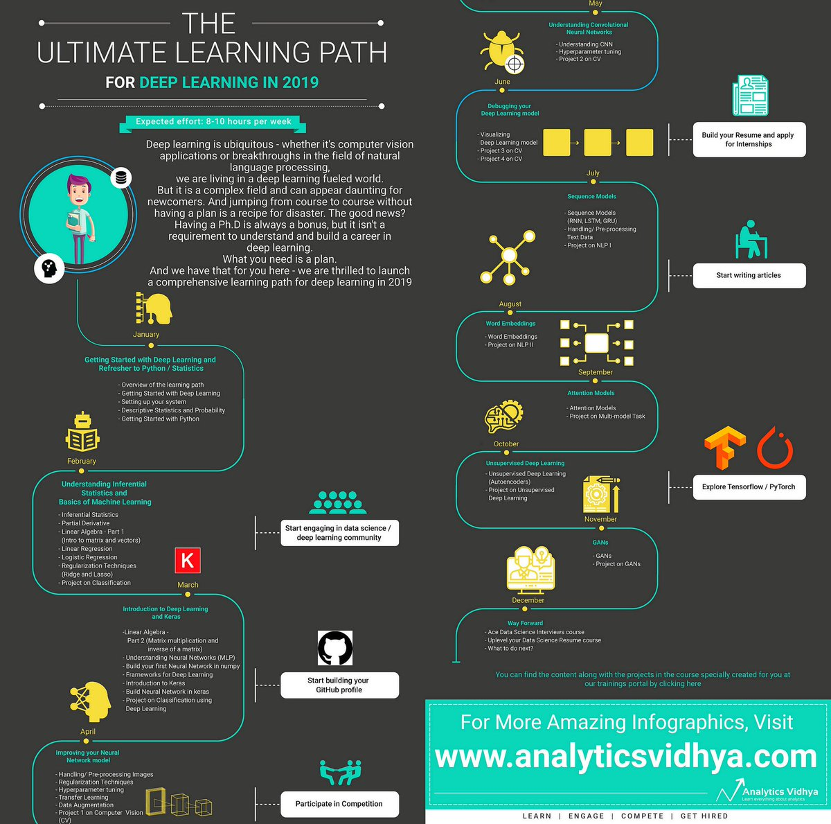 test Twitter Media - A Comprehensive Learning Path for Deep Learning in 2019 [Infographic] 👇 A plan for everyone who wants to improve their #DeepLearning skills, regardless of their level. https://t.co/NcgTHZNdZL v/ @analyticsvidhya #AI #MachineLearning #DataScience Cc @evankirstel @ahier @antgrasso https://t.co/GkQHdpSr6Z