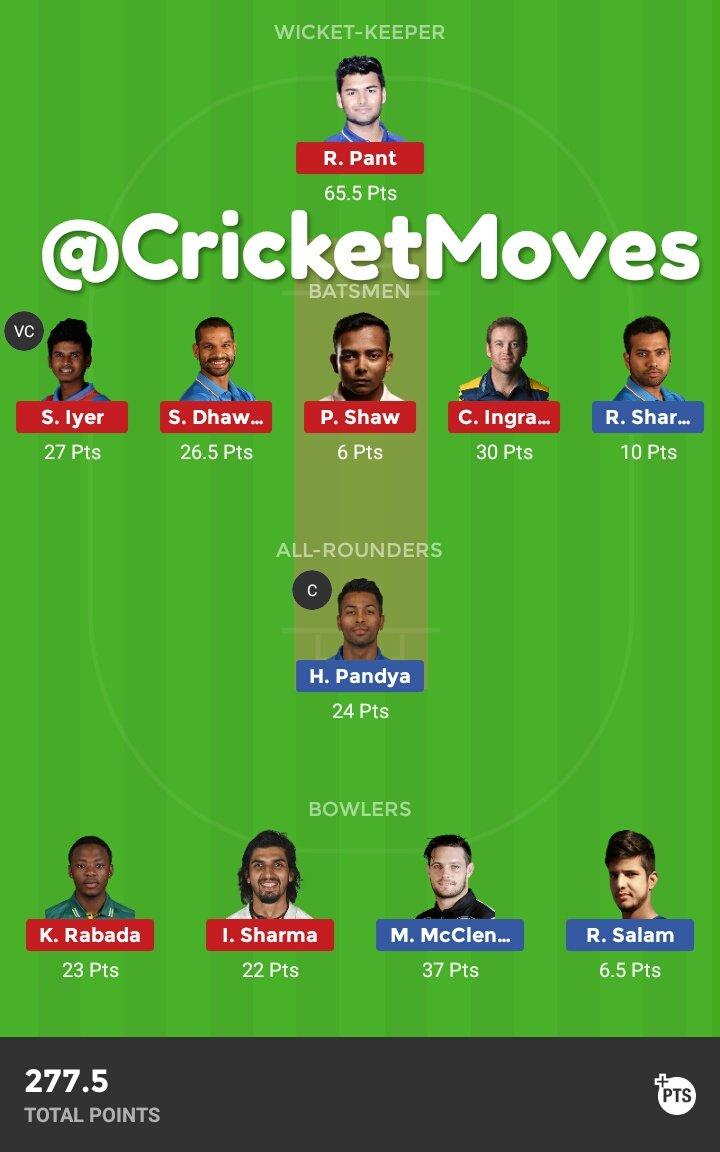 test Twitter Media - #MIvDC #Dream11 Team results  🔃-Retweet Follow @CricketMoves   #VIVOIPL #PAKvAUS #SAvSL #IPL2019 #ipl #SAvSL #CricbuzzLIVE #FantasySports #Dream11Team #Dream11Tips https://t.co/kzEvaNB3Fv