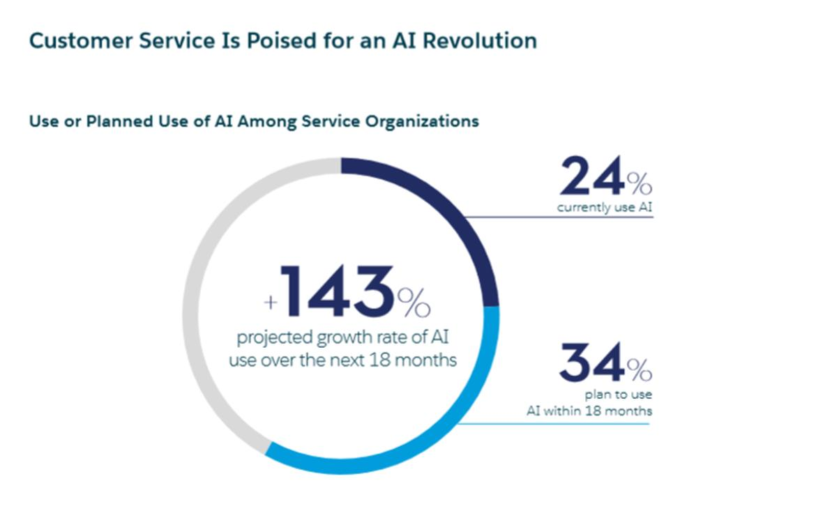test Twitter Media - Why #CustomerService is poised   for an #AI revolution   https://t.co/bcQUuHMwqf #fintech #insurtech #ArtificialIntelligence #MachineLearning #DeepLearning @ZDNet @ValaAfshar @Ronald_vanLoon @jblefevre60 @YuHelenYu @antgrasso @pierrepinna @UrsBolt @salesforce @DimDrandakis https://t.co/61E9U6Yp0t