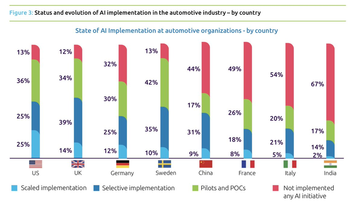 test Twitter Media - Excellent #report  Accelerating #Automotive's #AI Transformation By @Capgemini  https://t.co/jf5TgNtLHG #fintech #insurtech #ArtificialIntelligence #MachineLearning #autonomousCars #cybersecurity @drivingdigital @rtolido @ALThieullent @JeromeBuvat @amolkhadikar @WFSULLIVAN3 https://t.co/lVUi4dfgds