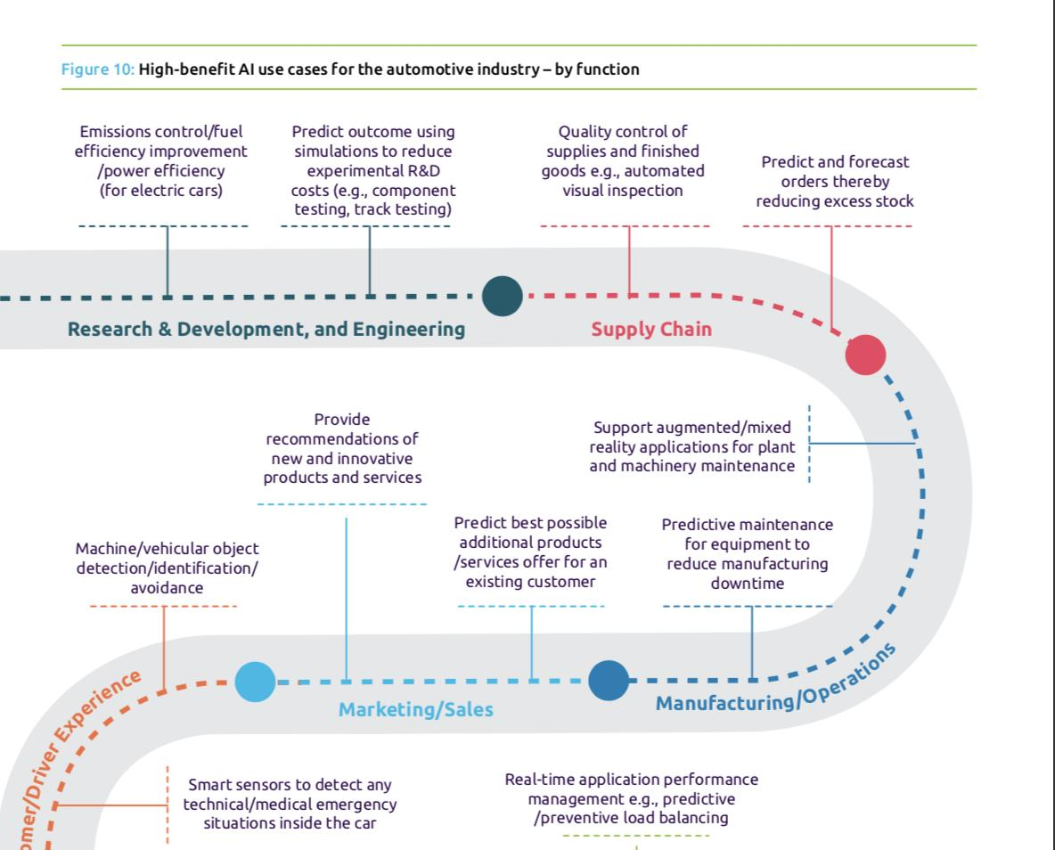 test Twitter Media - Excellent #report  Accelerating #Automotive's #AI Transformation By @Capgemini  https://t.co/jf5TgNtLHG #fintech #insurtech #ArtificialIntelligence #MachineLearning #autonomousCars #cybersecurity @drivingdigital @rtolido @ALThieullent @JeromeBuvat @amolkhadikar @WFSULLIVAN3 https://t.co/lVUi4dfgds
