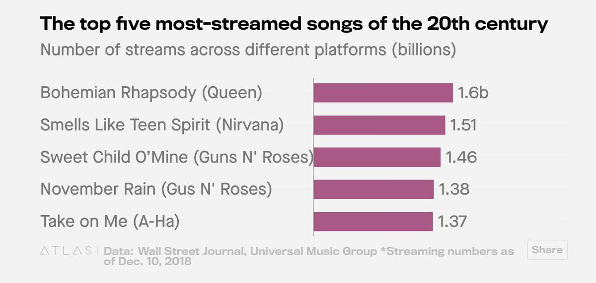 Came across a list of the most streamed songs from the 20th century.   Pretty good list, pretty good list. ???? https://t.co/ScYqllcdTJ