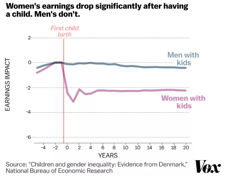 RT @sarahkliff: The gender wage gap is a really just a gap between moms and everyone else.   https://t.co/Sk38pIZC4y https://t.co/XVVacCSbsX