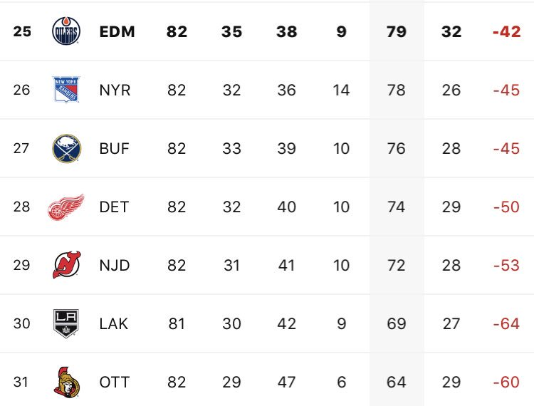 The win tonight moves the #Oilers into 25th overall and past the #Rangers who won earlier and had passed #Edmonton.  The #LetsGoOilers will be going into the draft lottery with the 7th best odds. https://t.co/yuTSifsjsB