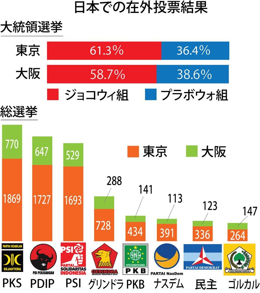 test ツイッターメディア - 日本で行われた大統領・総選挙の在外投票で、ジョコウィ大統領が6割近い得票率で勝利した。国会議員選挙では、インドネシア国内の開票速報では第6党のイスラム保守政党・福祉正義党(PKS)が最多得票した一方で、リベラル派の新党インドネシア連帯党(PSI)も躍進。https://t.co/dbmA5lxmg5 https://t.co/FiVi6BoeZo