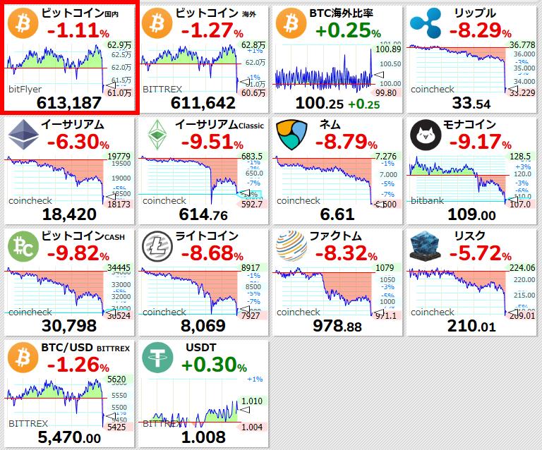 test ツイッターメディア - 【ビットコイン国内 #BTC/JPY 24時間変動比】-1.11% (-6892) 613187 #仮想通貨 #暗号通貨 #bitFlyer #ビットフライヤー https://t.co/9GmabSglwx  https://t.co/AqMXRG1EZc