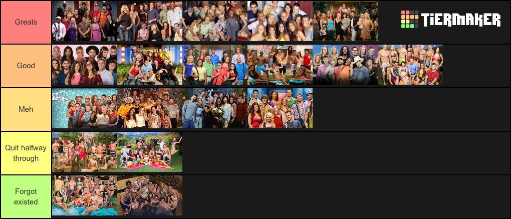 test Twitter Media - Ok this was fairly easy... 👌🏾 @CBSBigBrother Tier List! #BBCAN7 #BB21 https://t.co/zxFjlOrqAo