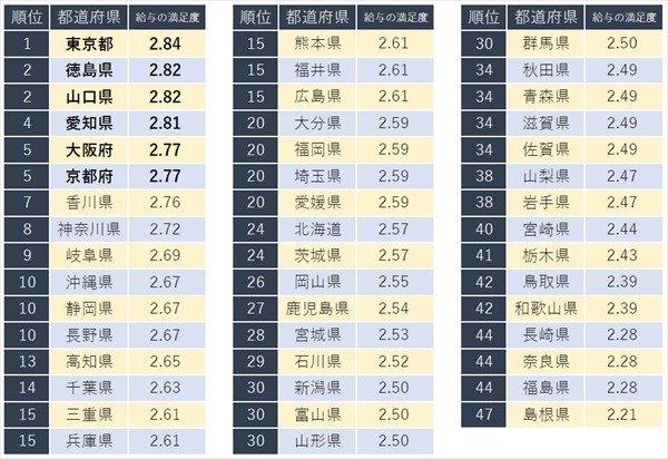 test ツイッターメディア - 500RT:【調査結果】都道府県別の給与満足度ランキング、1位は「東京都」に https://t.co/FV8q3hyUmW  年収ランクでも上位だった都市圏が高評価だが、「必ずしも平均年収の肯定が給与満足度と一致するわけではない」とのこと。 https://t.co/UK27hPj1vu