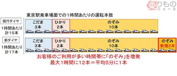 test ツイッターメディア - 【来年春に】東海道新幹線「のぞみ」さらに本数増 https://t.co/7QBLAlnbSP  全列車の最高速度を285km/h化し、設備も改良。これに伴い、最高速度が270km/hの700系電車は引退を迎える見込みです。 https://t.co/WxV1dFrWdW