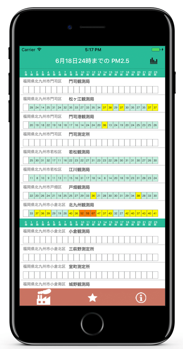 test ツイッターメディア - 福岡県 PM2.5 大気速報-アトモス  https://t.co/GcNczn8NWc 数分前に公開されたPM2.5 速報値をウィジェット(通知センター)からチェック。福岡県民専用アプリTa https://t.co/GRtIgA7rgE