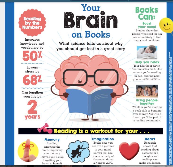 test Twitter Media - Fantastic infographic on the power of reading! ⁦@Scholastic⁩ Storyworks Magazine #d30learns https://t.co/cAVY1ghsgN